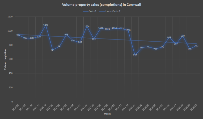 sales volumes Cornwall